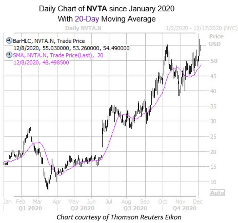Daily chart of NVTA since January 2020 with 20-day moving average