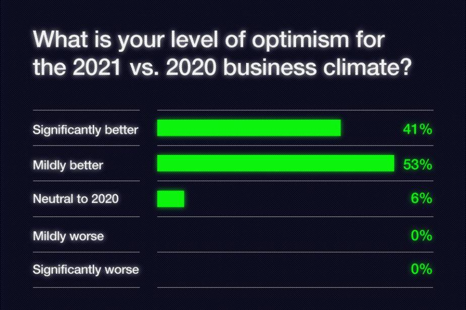 Survey response on the level of optimism for the 2021 vs. 2020 business climate