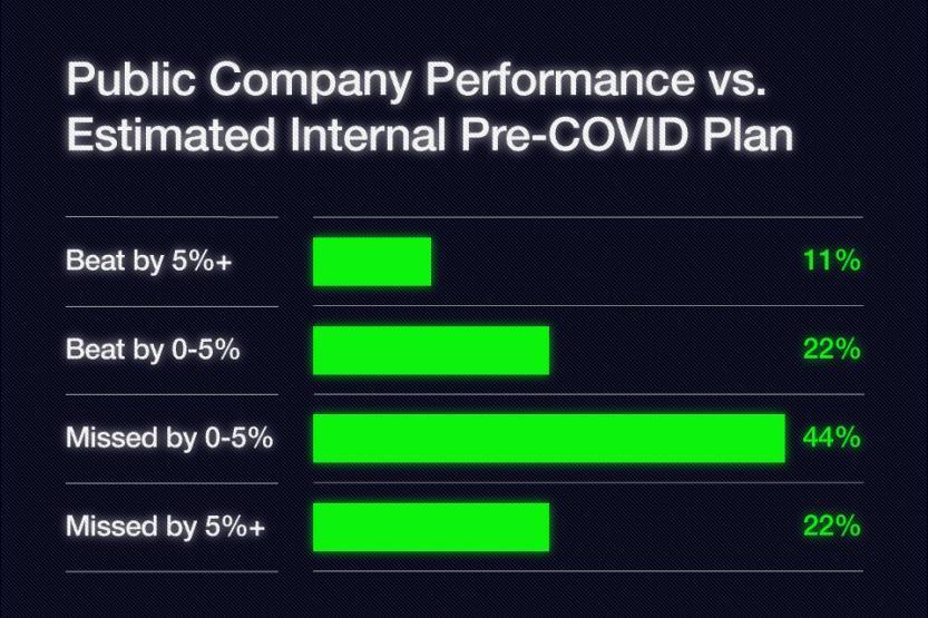 Public Company Performance vs. Estimated Internal Pre-COVID Plan