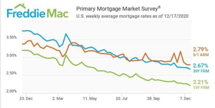 Mortgage interest rates, interest rates