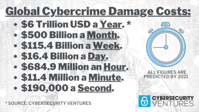 Custos globais de danos por crimes cibernéticos