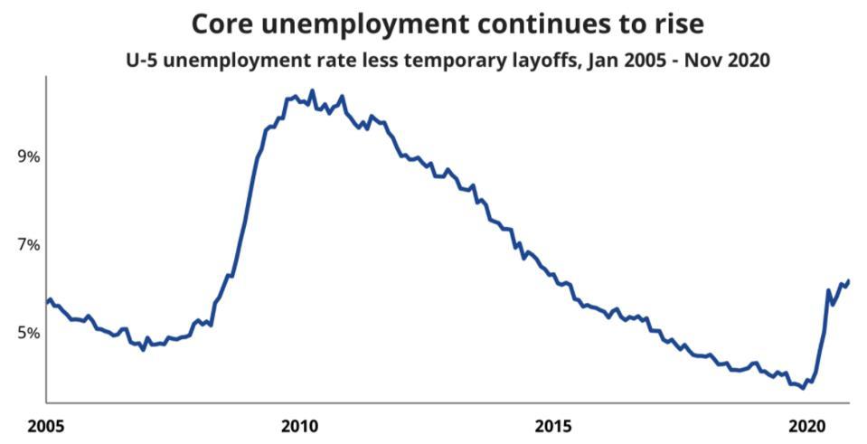 Core unemployment
