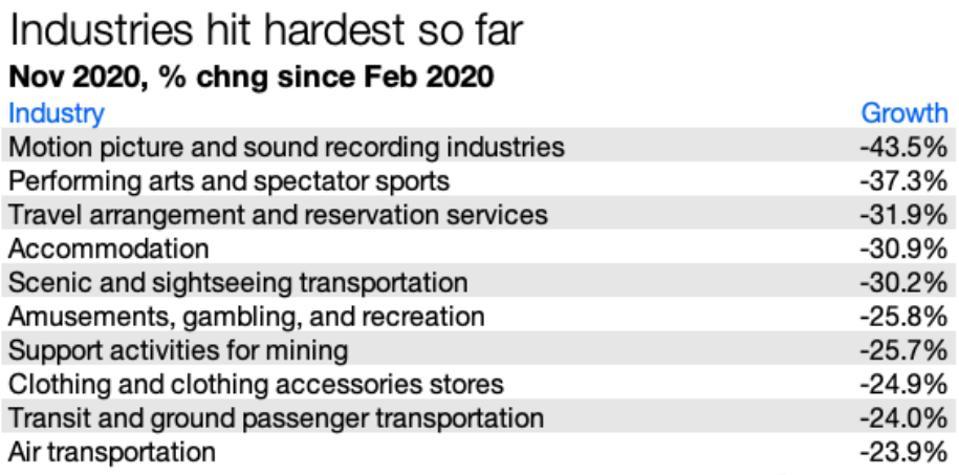 Industries hit the hardest