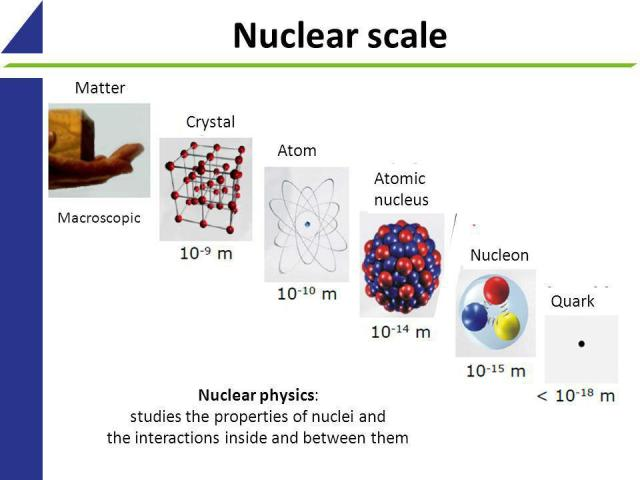 From macroscopic matter down the the smallest subatomic scales known.