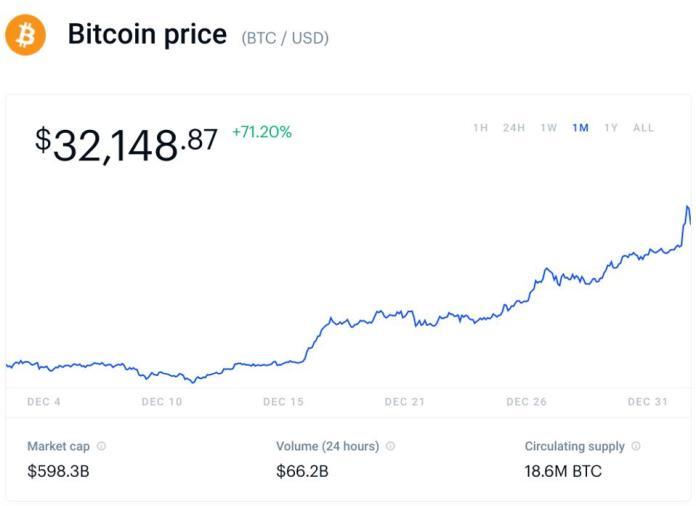 bitcoin, bitcoin price, Tesla, Facebook, Google, Microsoft, Amazon, Apple, chart