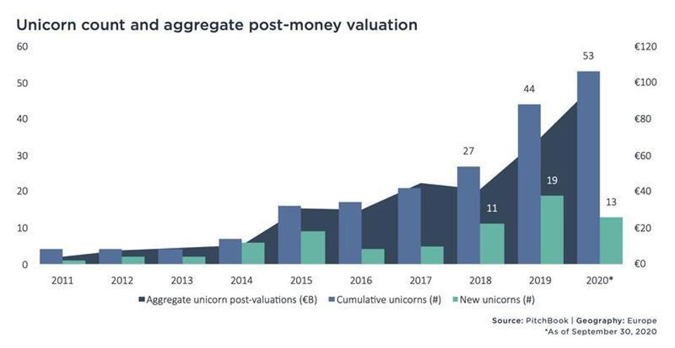 European unicorn count and aggregate post-money valuation 2011-2020.