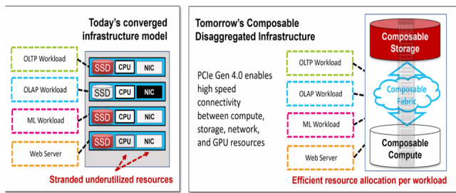Comparison of converged versus composable infrastructure