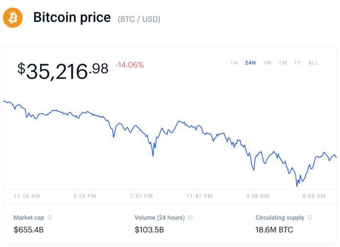 bitcoin, bitcoin price, ethereum, Ripple, XRP, litecoin, cryptocurrency, chart