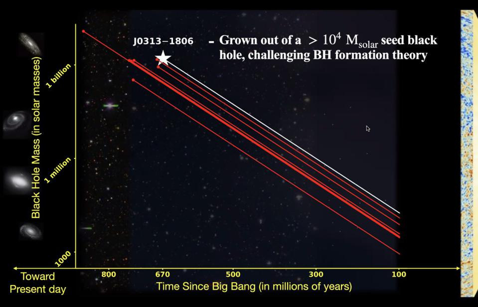 The growth rate for a supermassive black hole challenges what we know of their formation.