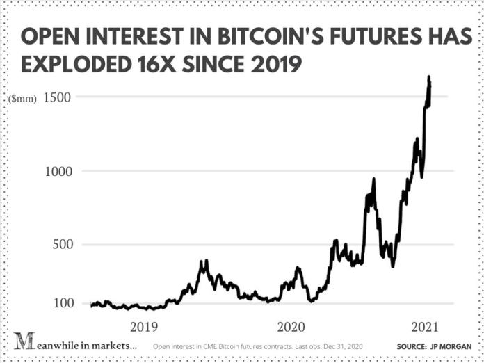 Open interest in CME Bitcoin futures contracts