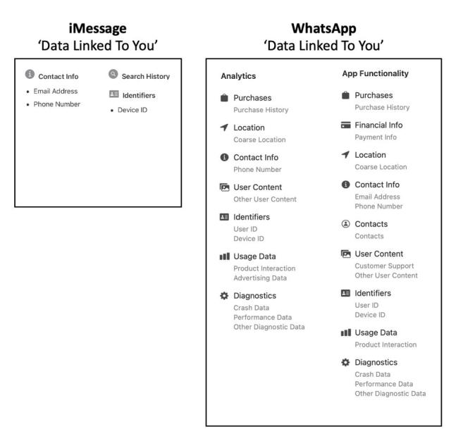 Apple App Store 'Privacy Labels'
