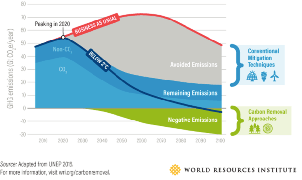 UNEP 2016 time path for avoided, remaining and negative GHG emissions.