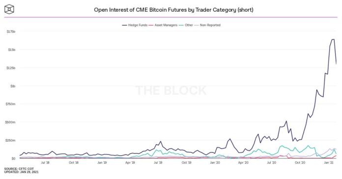 bitcoin, bitcoin price, GameStop, WallStreetBets, Reddit, chart