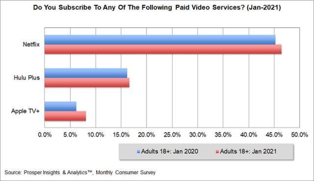 Prosper - Paid Video Services