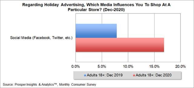 Prosper - Social Media Influence