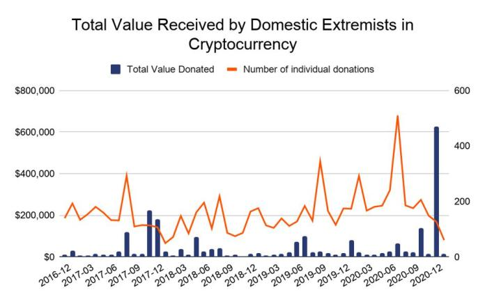 Chart that shows cryptocurrency received by domestic extremists over the last four years.