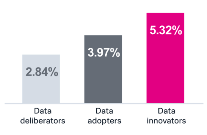 Data innovators generate value