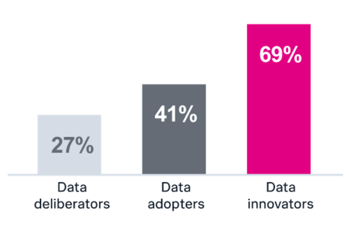 Data innovators get results