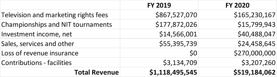 NCAA Consolidated Financial Statements 2019-2020