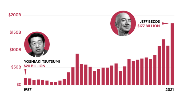 Valor neto de la persona más rica