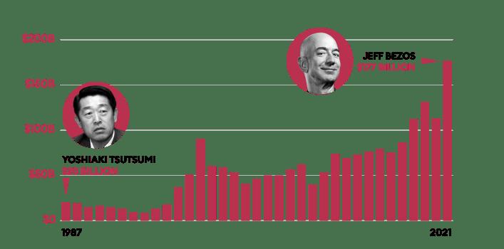 Richest person net worth