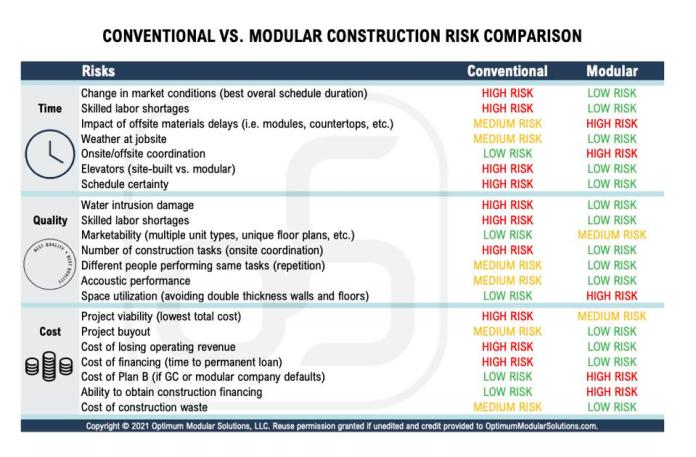 Table showing risks of conventional construction versus modular.