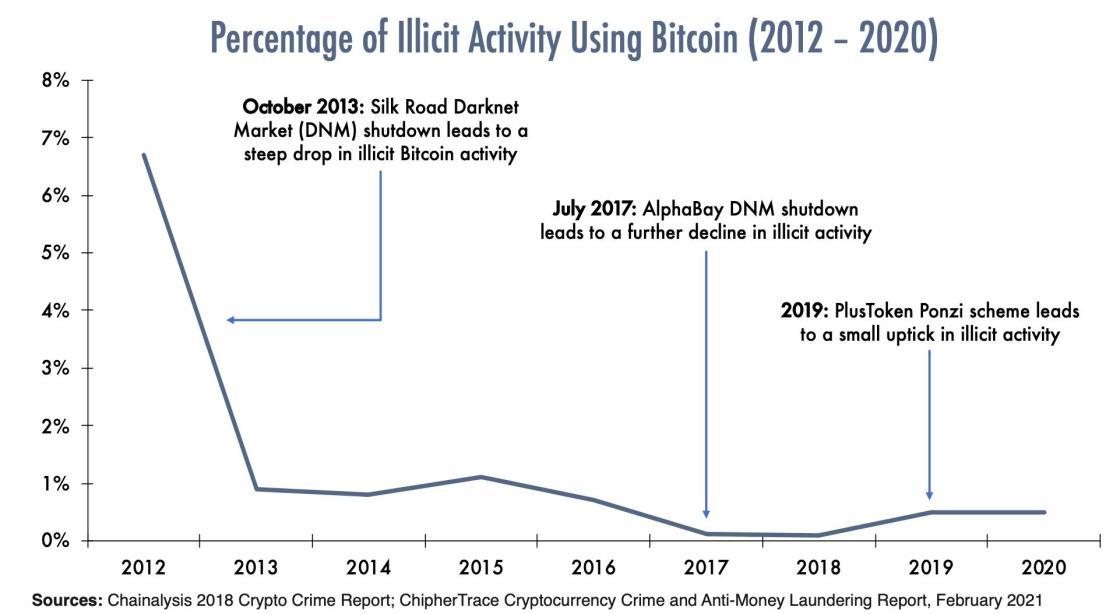 Percentage of Illicit Activity Using Bitcoin (2012-2020)