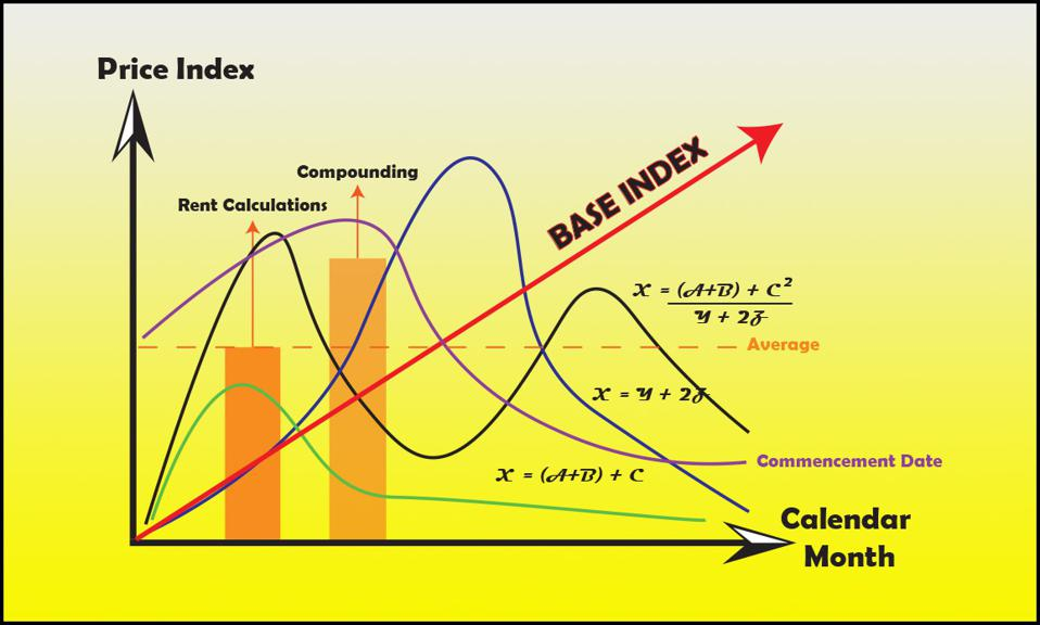 Gratuitously complex formula