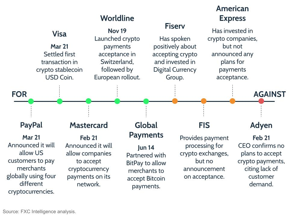 Paying in cryptocurrency: the current positions of the main payment processors and card networks