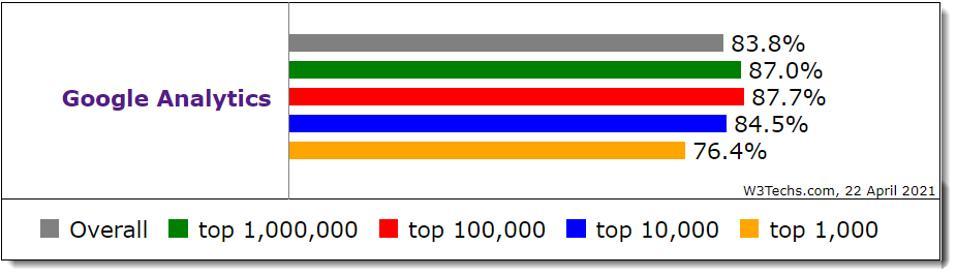 Google Analytics market share on top sites
