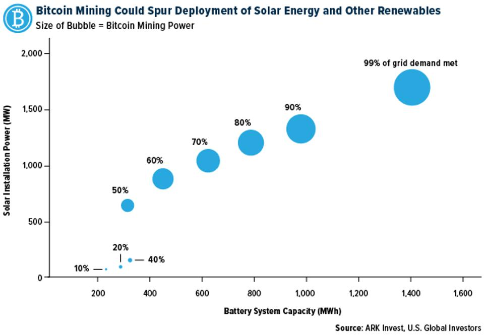 Bitcoin mining could spur deployment of solar energy and other renewables