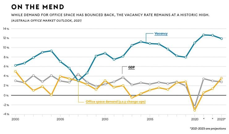 Australia's office space demand versus vacancy and GDP from 2000-2023