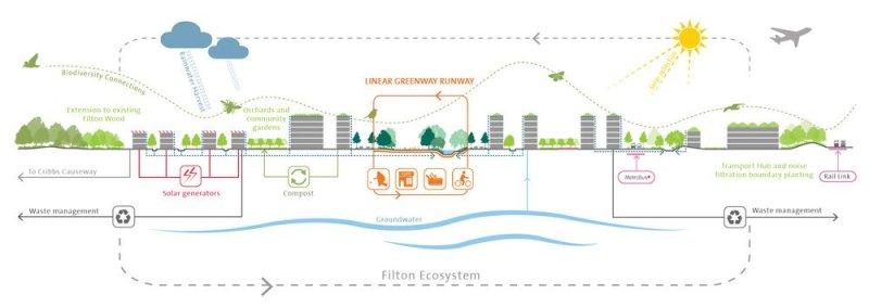 Ecosystem Diagram - Filton Airfield