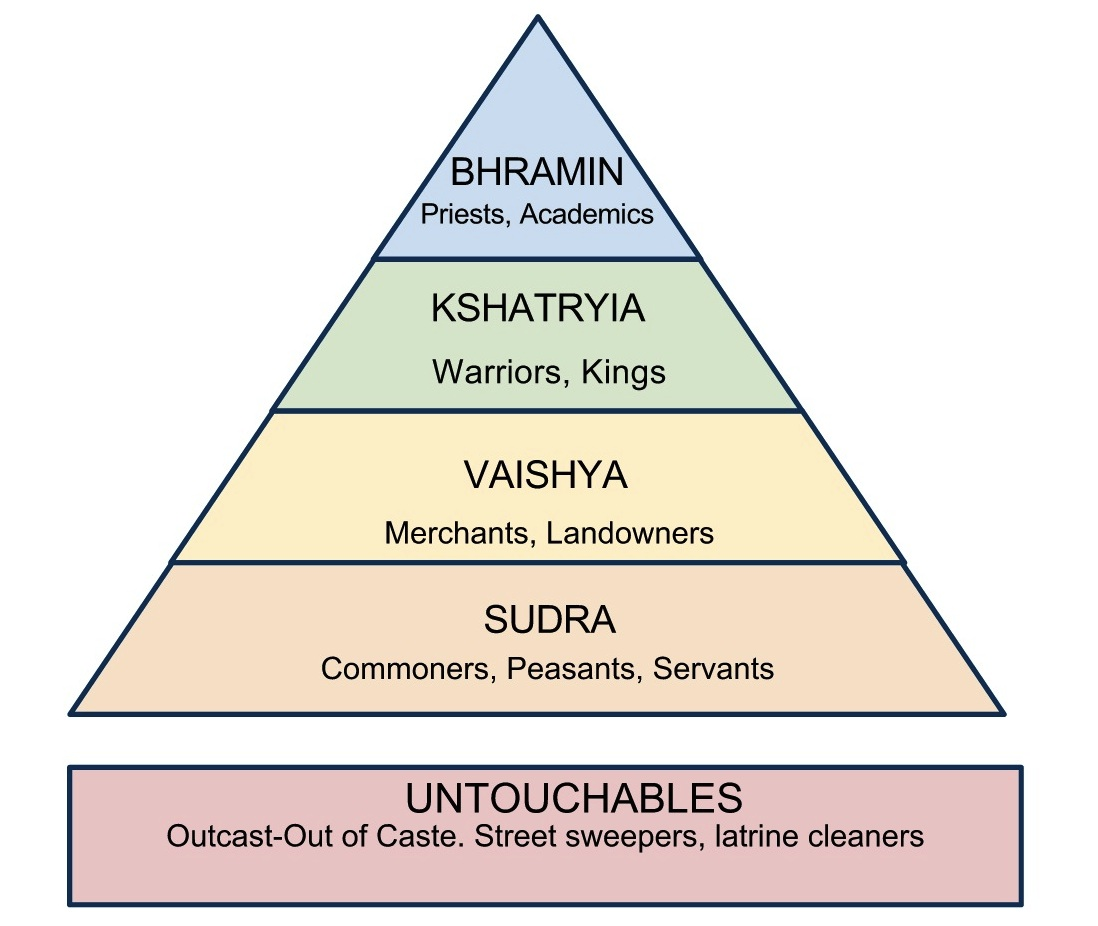 Caste System1 1 098 926 Pixels Teaching India