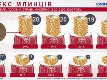 За 42 гривні українець може з'їсти 20 млинців