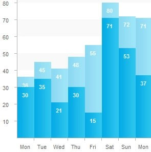 CSS Stacked Bar Graphs