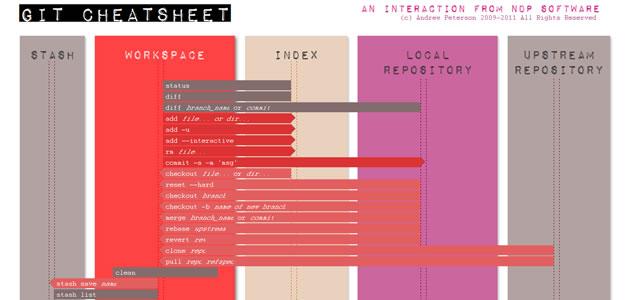 Interactive Git Cheatsheet