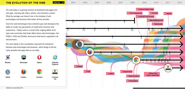 The Evolution of the Web (Interactive)