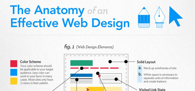 The Anatomy of an Effective Web Design