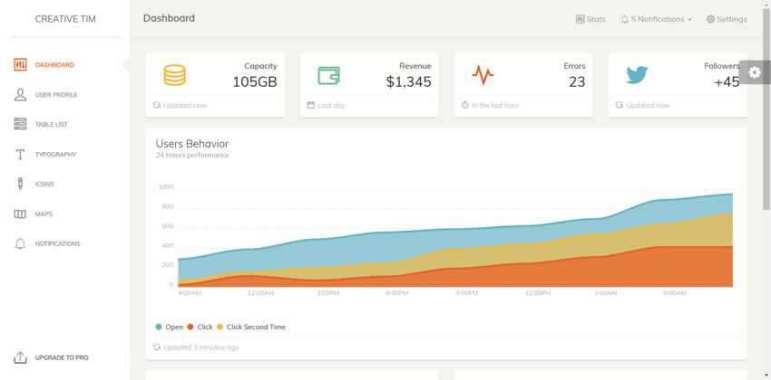Paper Dashboard Kit UI Template Bootstrap Gratis Admin