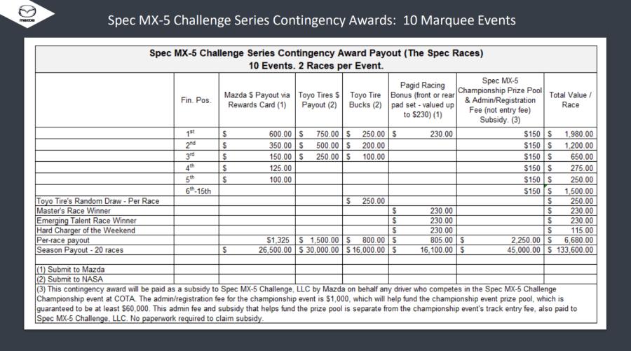 Mazda Contingency Prizes Spec MX-5 Challenge Series v2