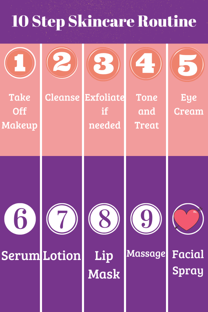 Infographic explaining the steps of a 10 step skincare routine