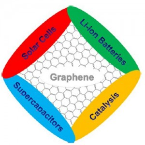 graphene-for-energy