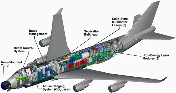 A diagram shows the Airborne Laser packed into a Boeing 747.