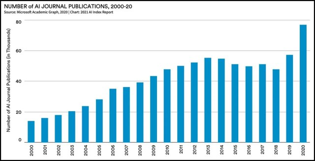 Number of AI Journal publications, 2000-20