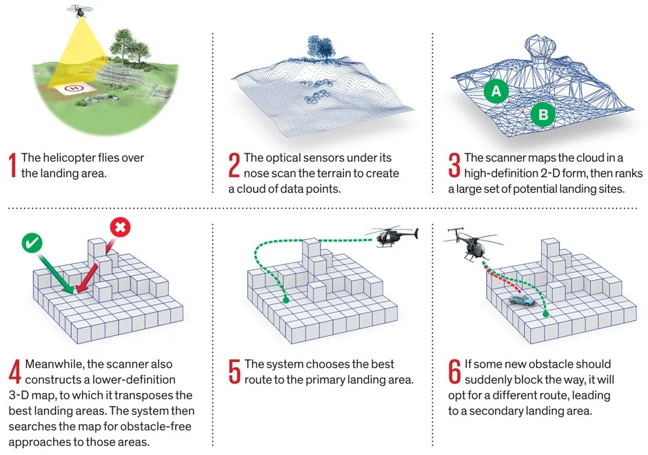 10 Robocopter Topography