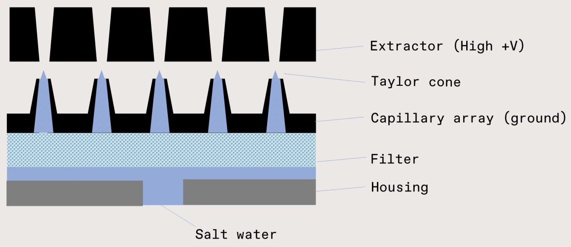 Electrospray diagram with a row of black rectagular shapes, then blue cones over small dots, a blue line and gray boxes, labelled Extractor, Taylor cone, capillary array (ground), filter, housing and on the bottom, salt water