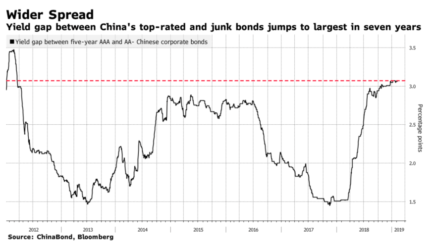 Trouble Brewing in China's Credit Markets as More Bond Defaults Come