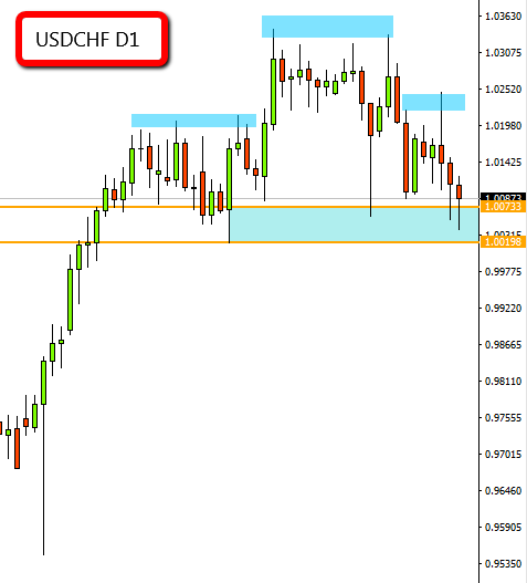 2017-01-15_usdchf_d1