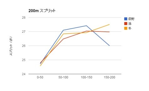 graph3_splits